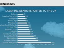 LASER STRIKES AGAINST PLANES IN THE UK