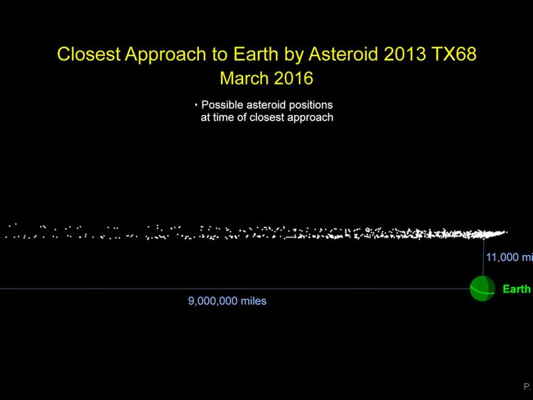 Closest approach to earth by asteroid 2013 TX68 on 5 March, 2016 Pic: NASA/JPL-Caltech