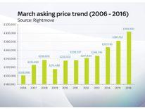 Rightmove house price graph