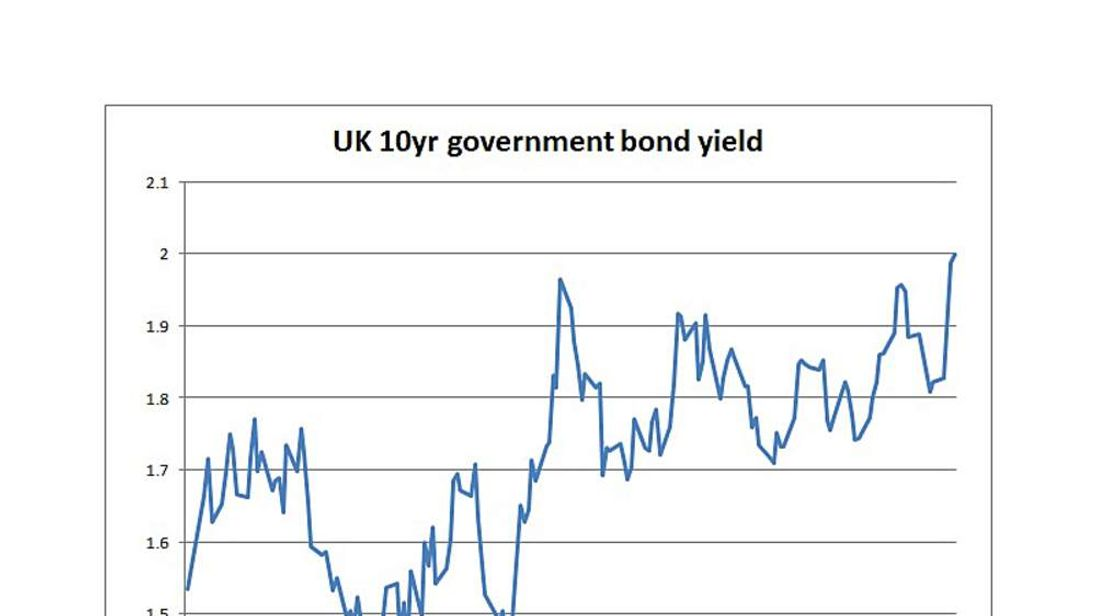 UK 10-year government bond yields