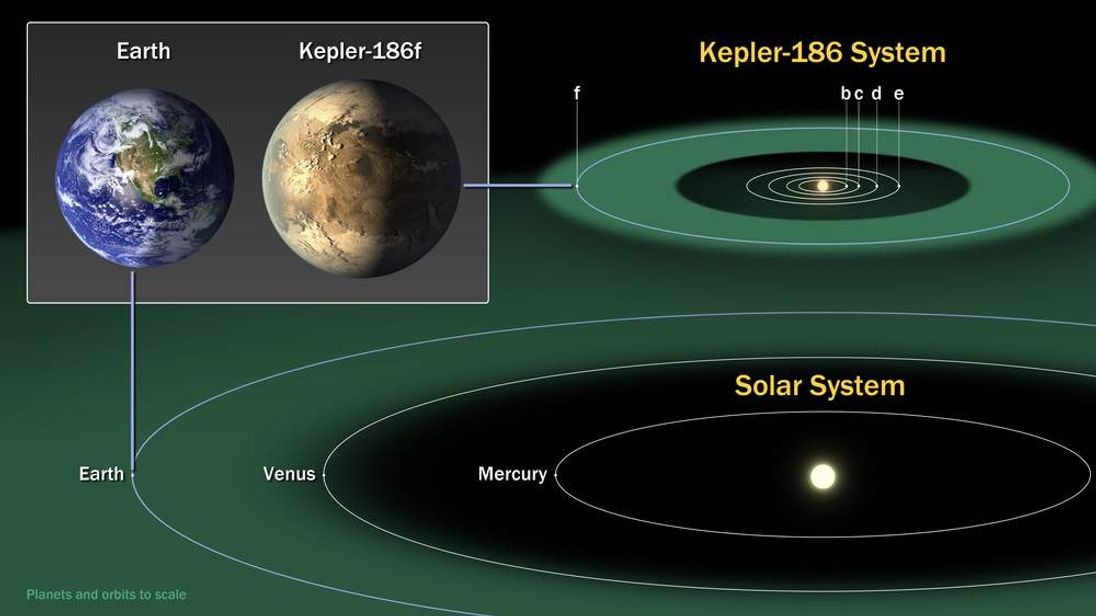Nasa Diagram Of Kepler-186