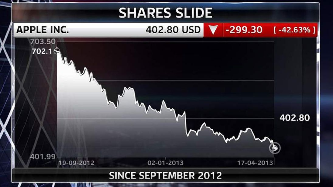 Apple Share Price Graph