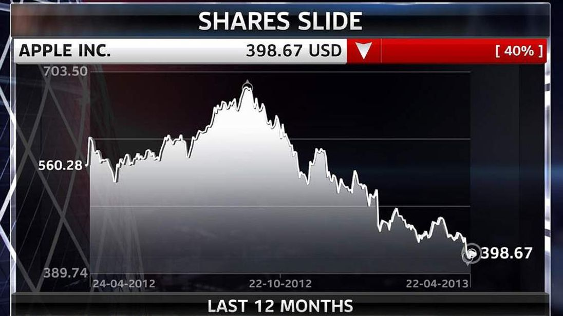 Apple Share Price 220413