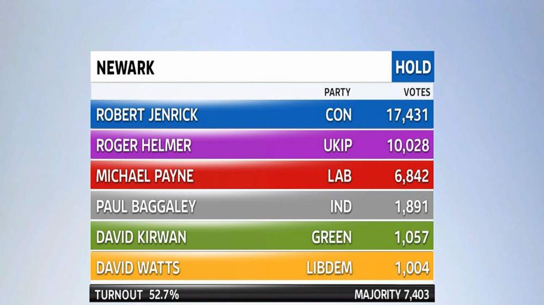The results of the 2014 Newark by-election