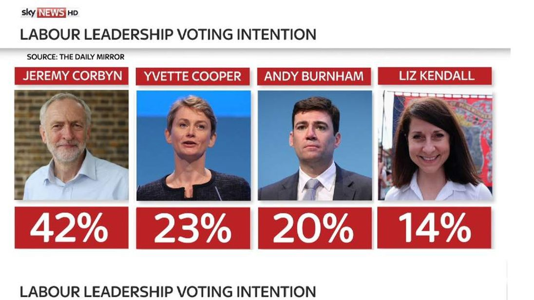 Jeremy Corbyn in 20-point lead in latest leadership poll