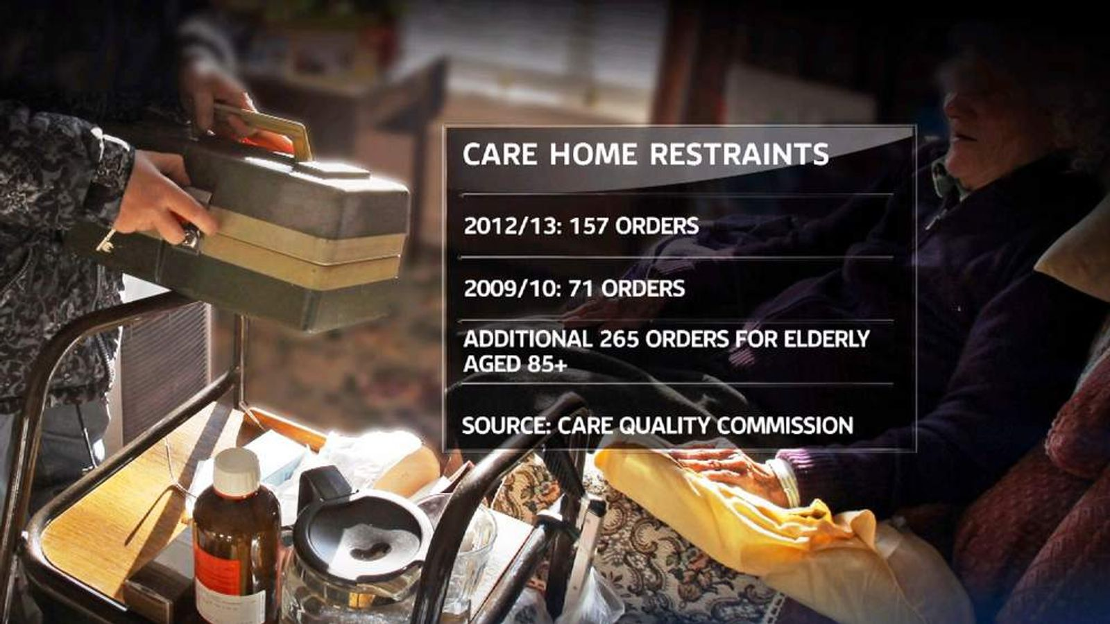 Statistics of orders for care home restraints