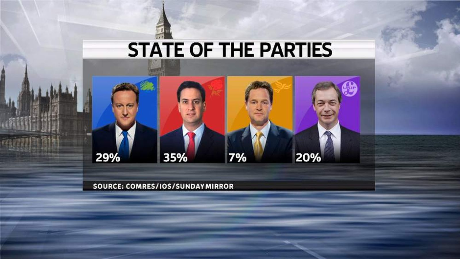 New ComRes Poll