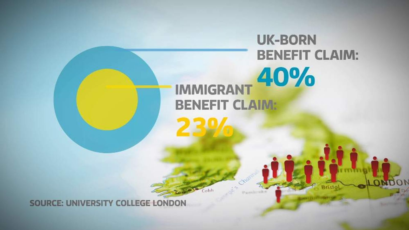 Immigration benefit claims