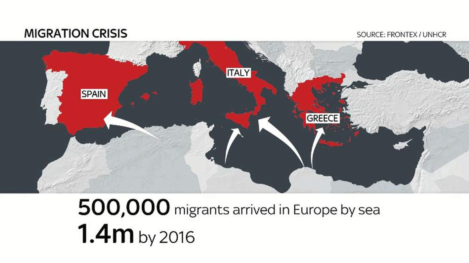 Migration Wall