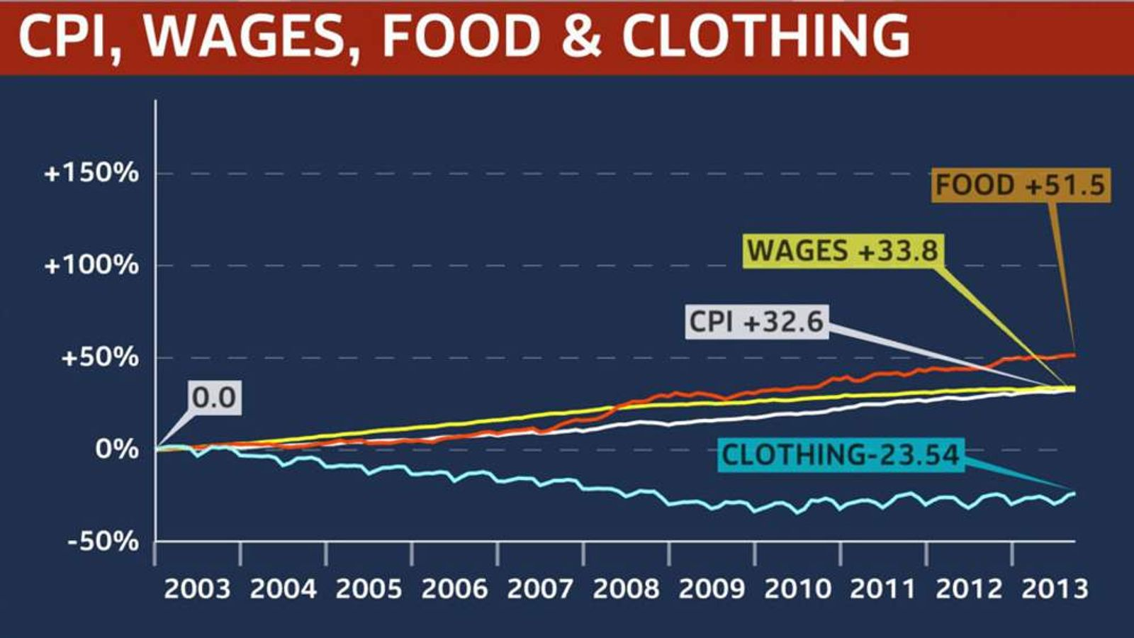 A graph comparing wages, inflation and food and clothing prices in the past decade