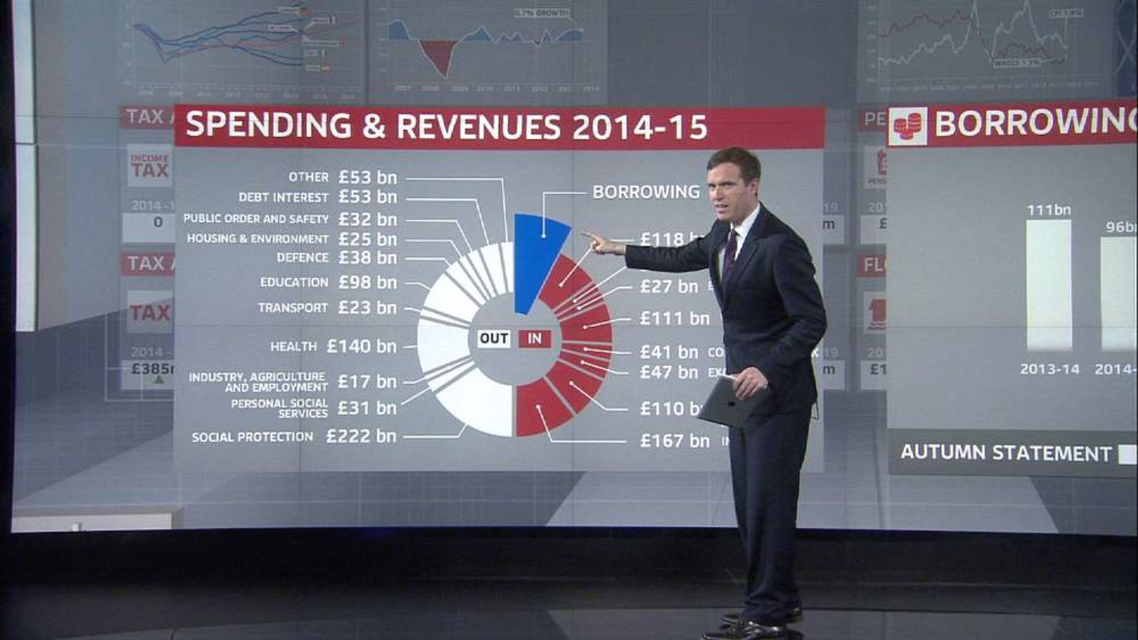 Sky's Economics Editor Ed Conway analyses the budget