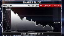 Apple Share Price Graph