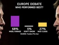 Sun poll result of Clegg/Farage EU debate