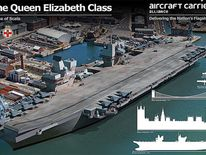 HMS Queen Elizabeth aircraft carrier scale