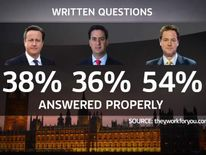 Cameron, Miliband and Clegg graphic