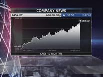 easyJet share price 201112