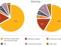 Average electricity bill breakdown
