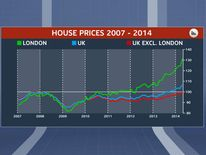 UK house prices from 2007 peak to June 2014, 100% being 2007 peak