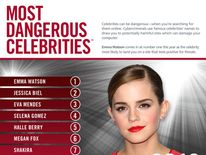 Emma Watson comes in at number one as celebrity most likely to land user on dangerous site