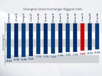 Shanghai Stock Exchange biggest falls