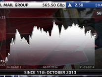Royal Mail share price from flotation until April 2014