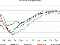 UK storage levels of gas