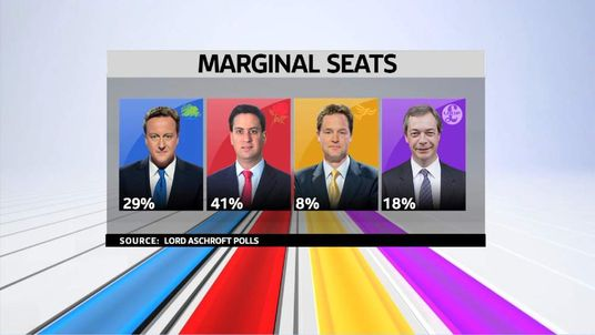 The results of Lord Ashcroft's poll found Labour ahead in the marginals