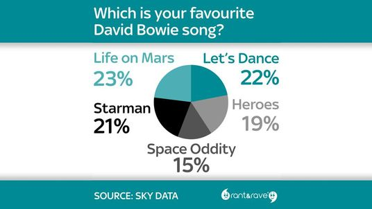 The nation's favourite David Bowie song.