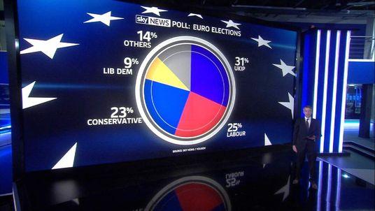 Sky Euro Poll