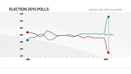 Election poll graphic