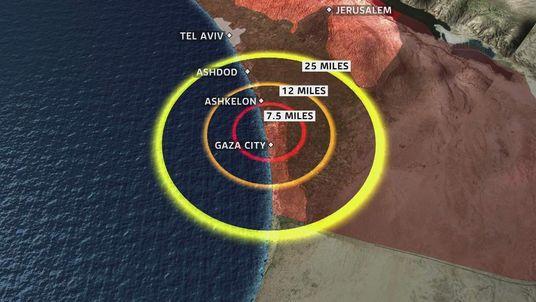 Gaza Rocket Range