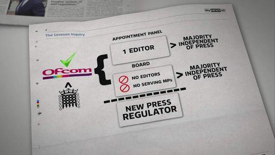 Press Regulation Graphic