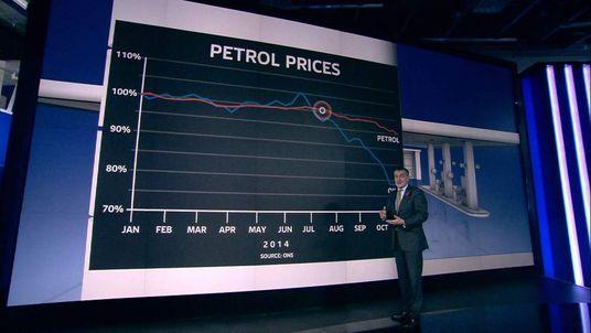 OIL vs PETROL fall comparison