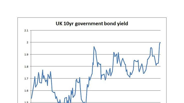UK 10-year government bond yields