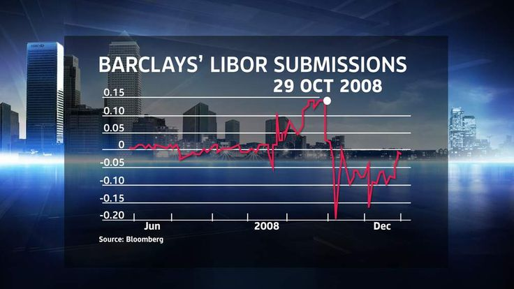 Libor Submission Rate