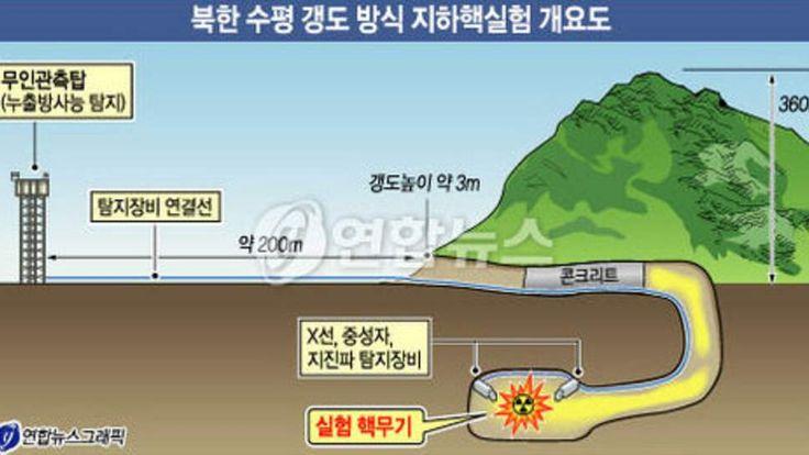 Nuclear tunnel