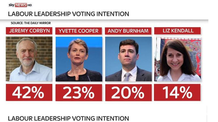 Jeremy Corbyn in 20-point lead in latest leadership poll