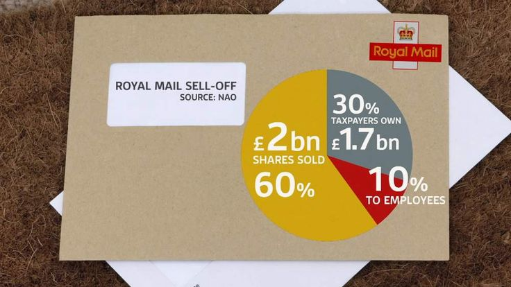 Royal Mail sell-off