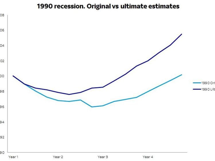 1990 recession original vs ultimate estimates