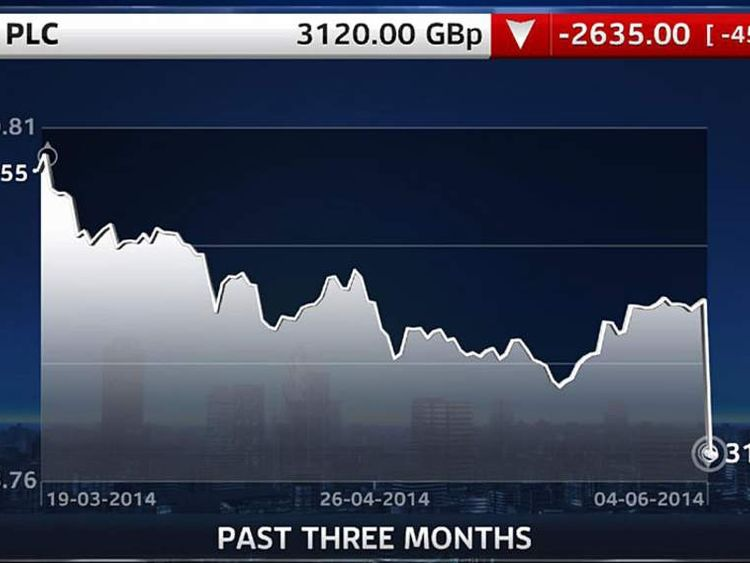 Asos Three Month Share Price