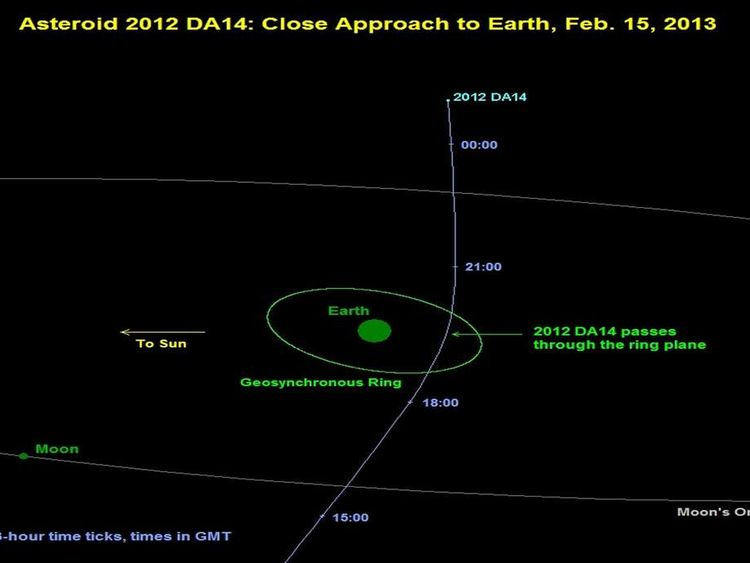 NASA Projection Of DA14 Path