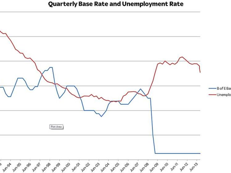 Quarterly base rate and unemployment rate (in percentage terms) since 1992