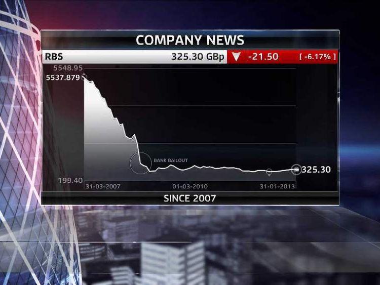 RBS share price since 2007