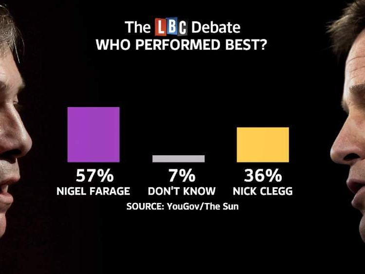 The results of the YouGov poll