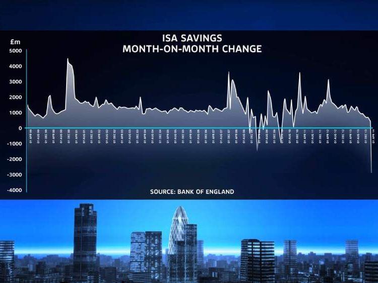 Isa savings graph