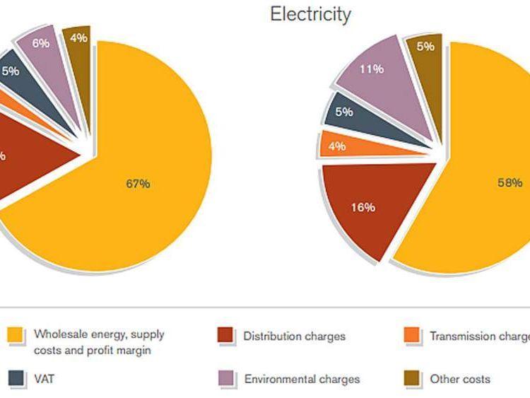 Average electricity bill breakdown