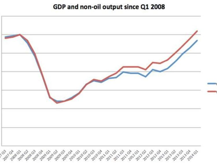 GDP and non-oil output since Q1 2008