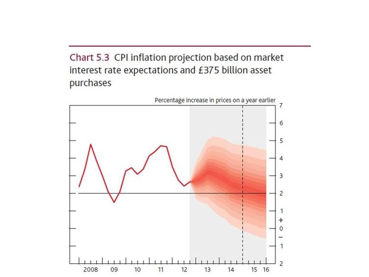 CPI inflation projection