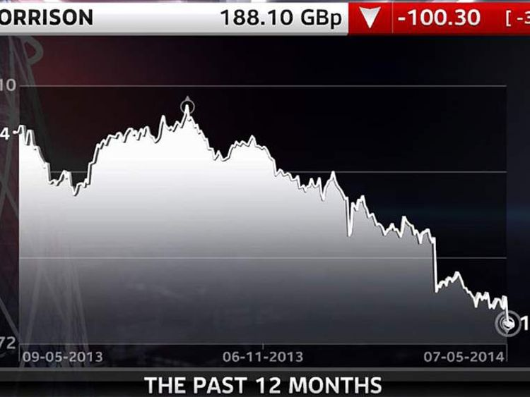 MORRISONS-12-MONTH Share Price