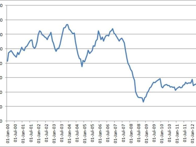 Mortgage approavals from 2001 to July 2012